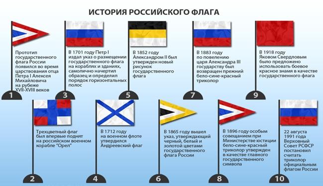 история флага россии от начала до наших дней вуза рассказал том